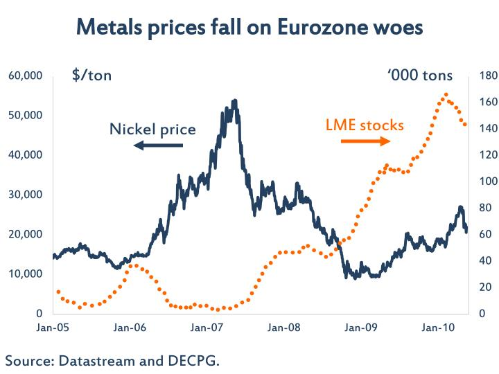 Metals prices fall on