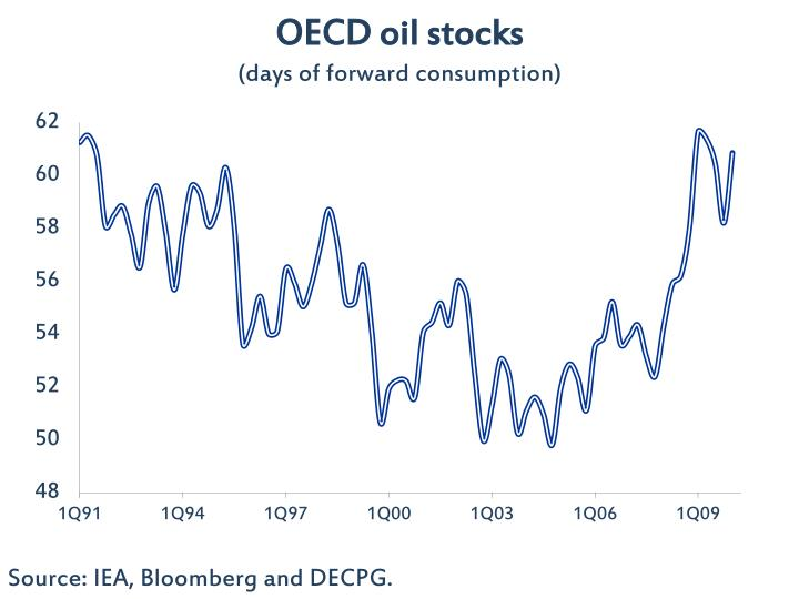 OECD oil stocks