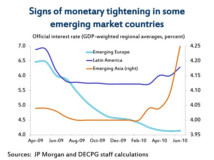 Signs of monetary tightening in some