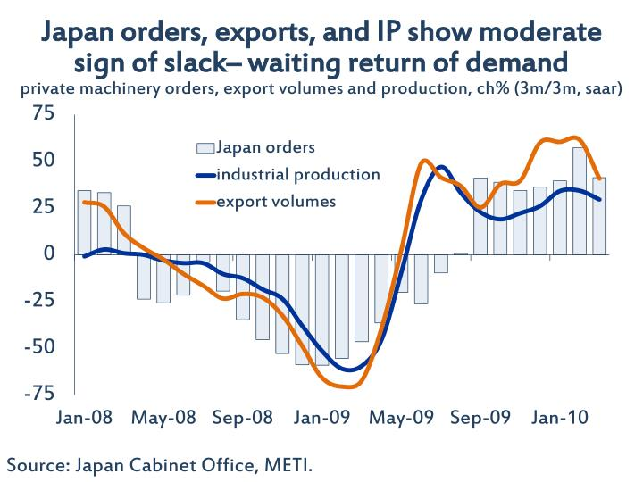 Japan orders, exports, and IP