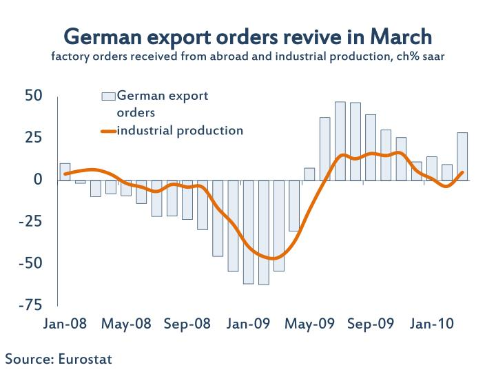 German export orders revive in