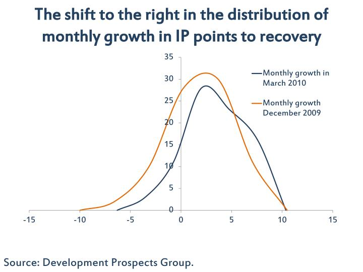 The shift to the right in the distribution of monthly growth in IP points to recovery