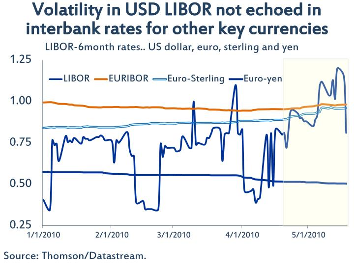 Volatility in USD LIBOR not echoed in interbank rates for other key currencies