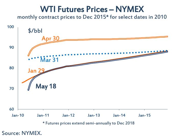 WTI Futures Prices – NYMEX