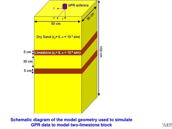 Schematic diagram of the model geometry used to simulate GPR data to model two-limestone block