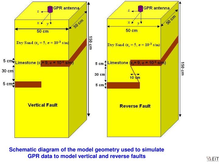 Schematic diagram of the model geometry used to simulate GPR data to model vertical and reverse faults