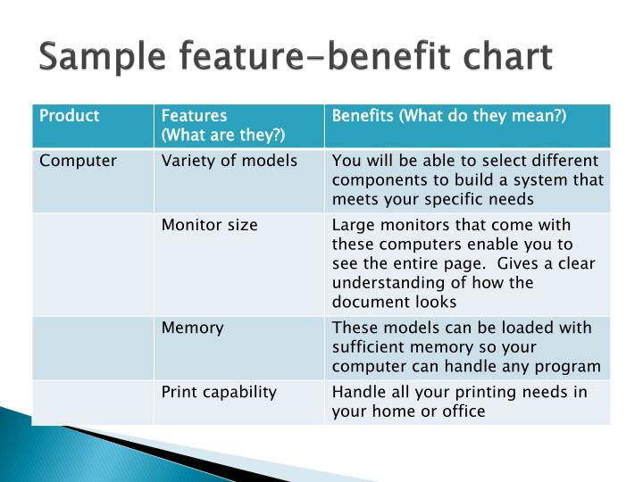 Sample feature-benefit chart
