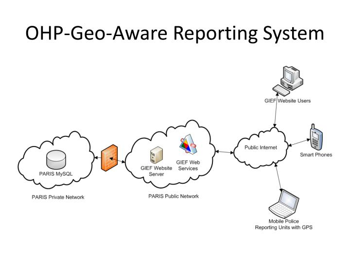 OHP-Geo-Aware Reporting System