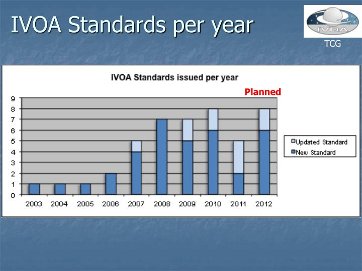 IVOA Standards per year