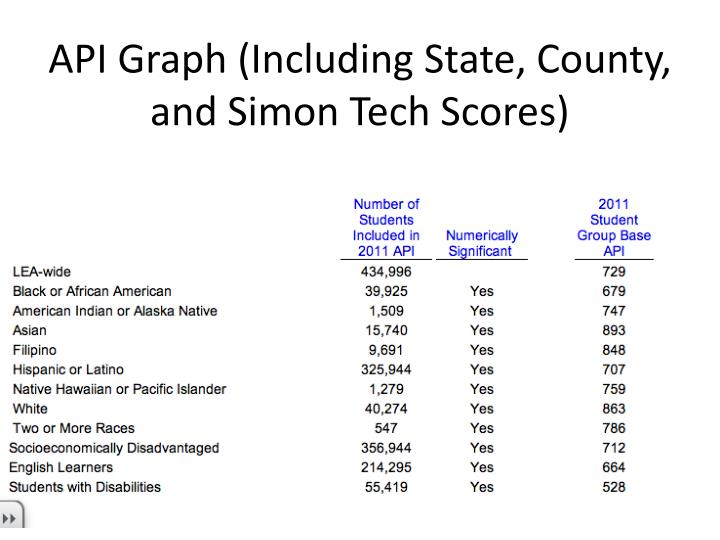 API Graph (Including State, County, and Simon Tech Scores)