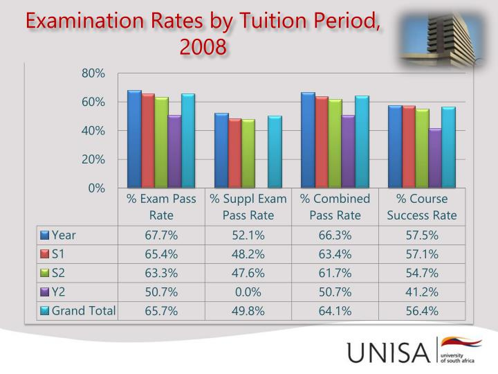 Examination Rates by Tuition Period,