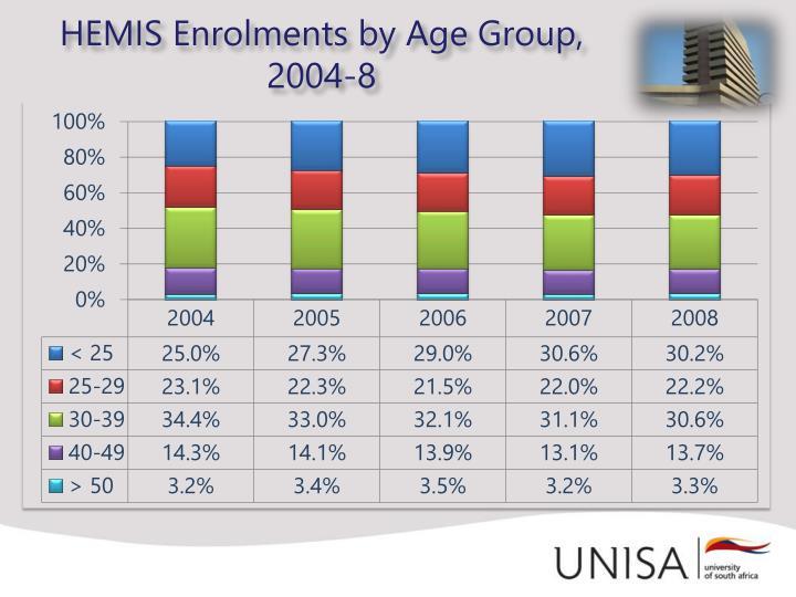 HEMIS Enrolments by Age Group,