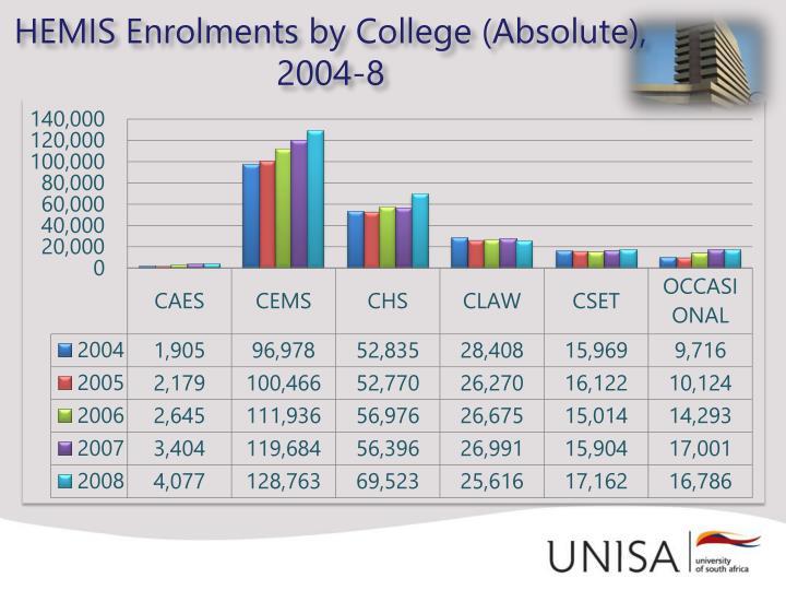 HEMIS Enrolments by College (Absolute),