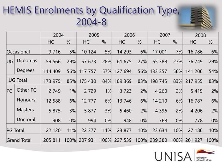 HEMIS Enrolments by Qualification Type,