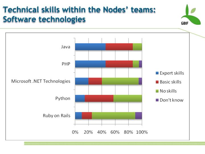 Technical skills within the Nodes' teams: Software technologies