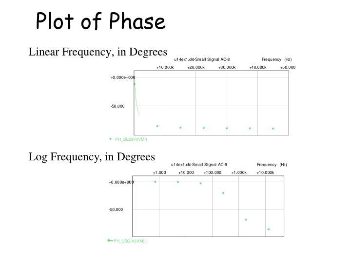 Plot of Phase
