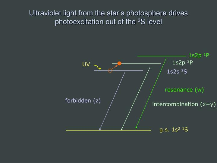Ultraviolet light from the star's photosphere drives