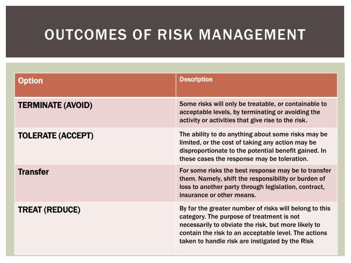 Outcomes of Risk management