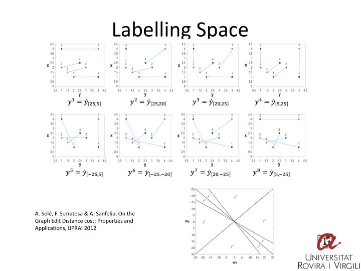 Labelling Space