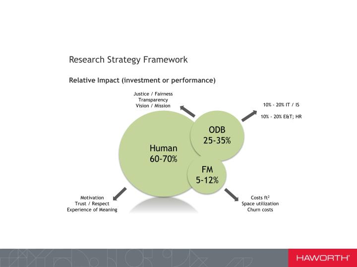 Research Strategy Framework