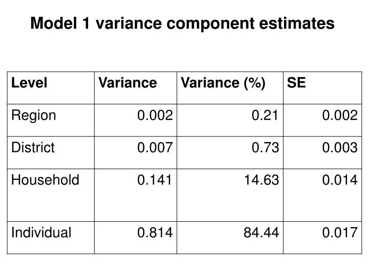 Model 1 variance component estimates