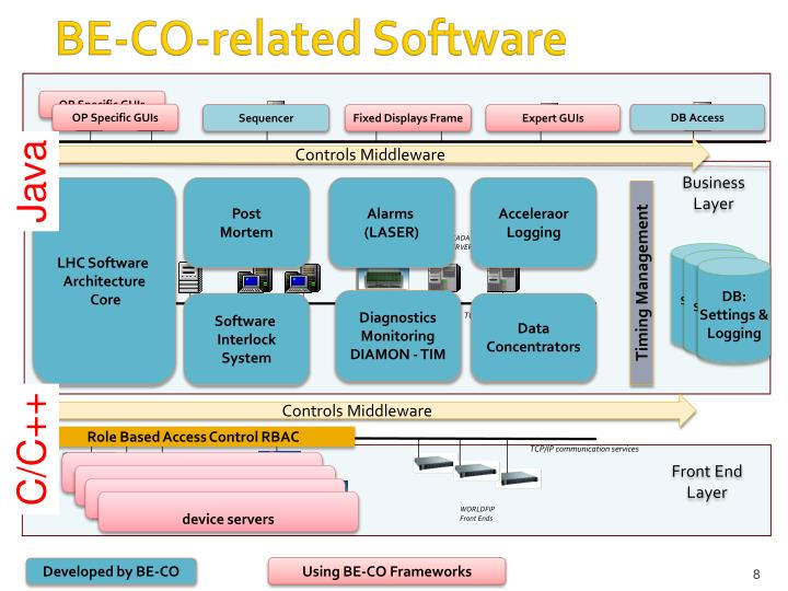 BE-CO-related Software