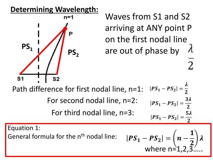 Determining Wavelength: