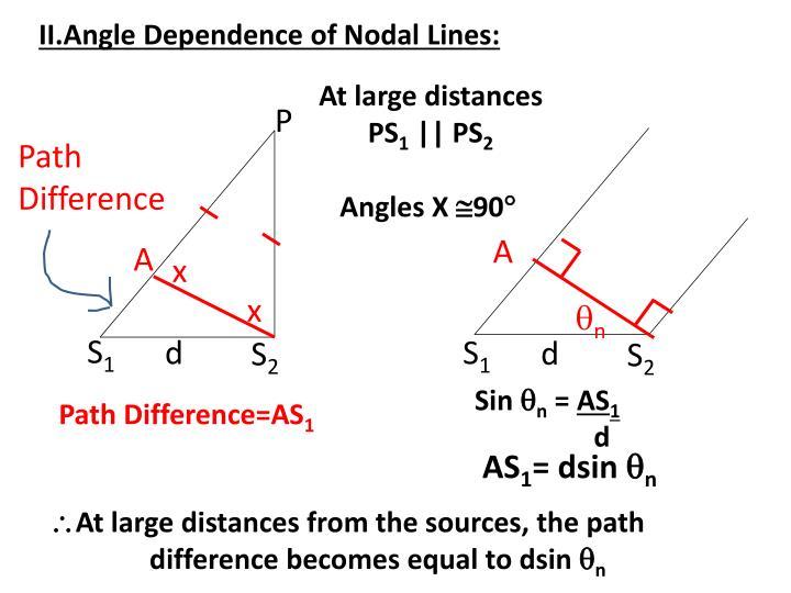 II.Angle