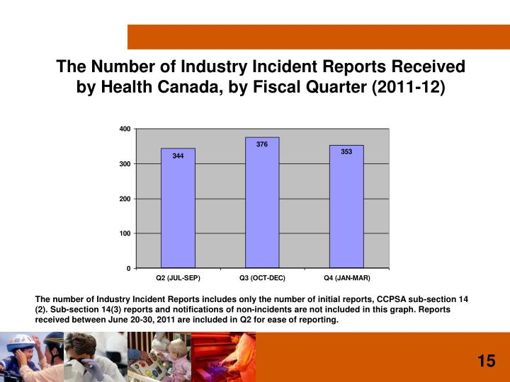 The Number of Industry Incident Reports Received by Health Canada, by Fiscal Quarter (2011-12)