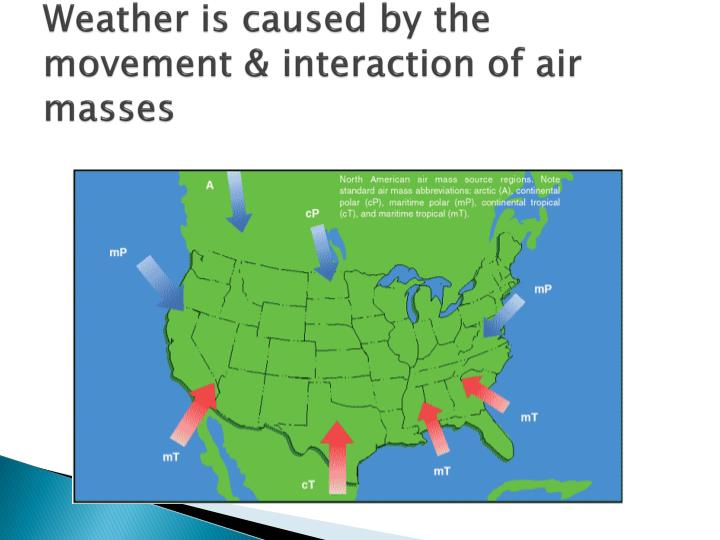 Weather is caused by the movement interaction of air masses