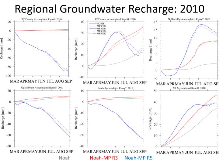 Regional Groundwater Recharge: 2010