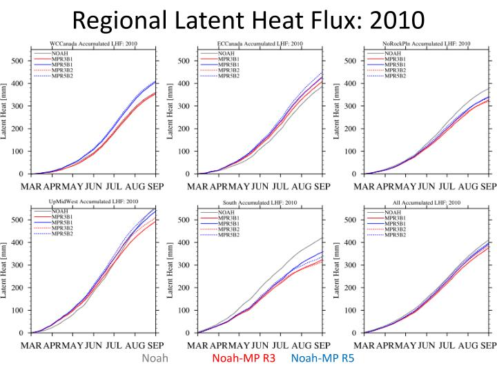 Regional Latent Heat Flux: 2010