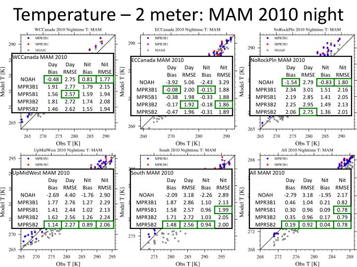 Temperature – 2 meter: MAM 2010 night