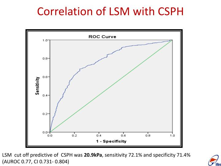 Correlation of LSM with CSPH
