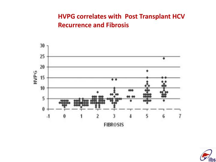 HVPG correlates with  Post Transplant HCV Recurrence and Fibrosis