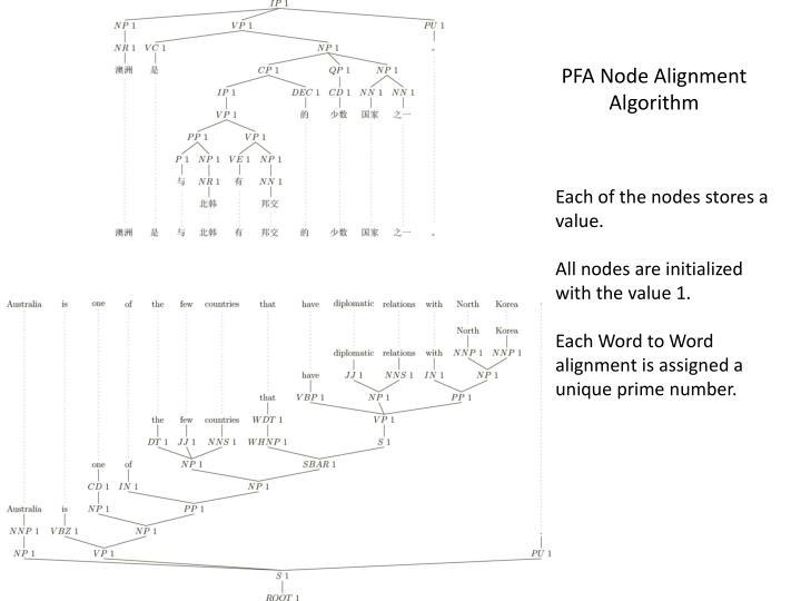 Pfa node alignment algorithm1