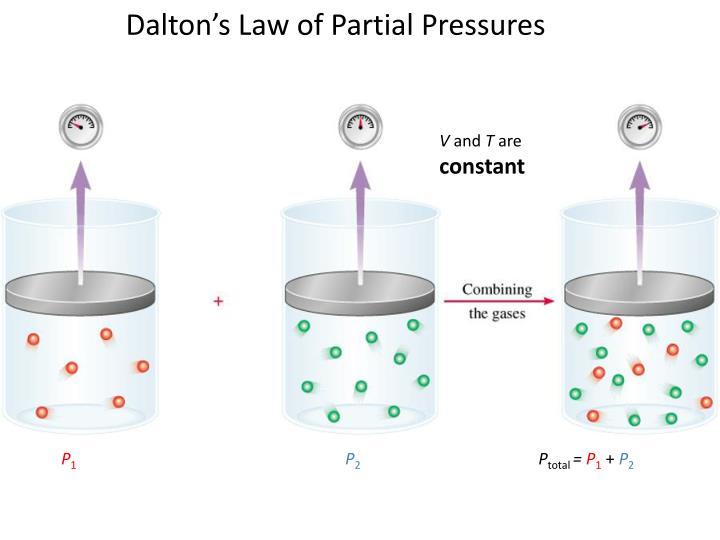 Dalton's Law of Partial Pressures