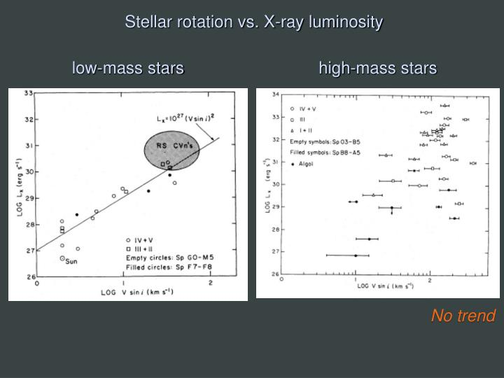 Stellar rotation vs. X-ray luminosity