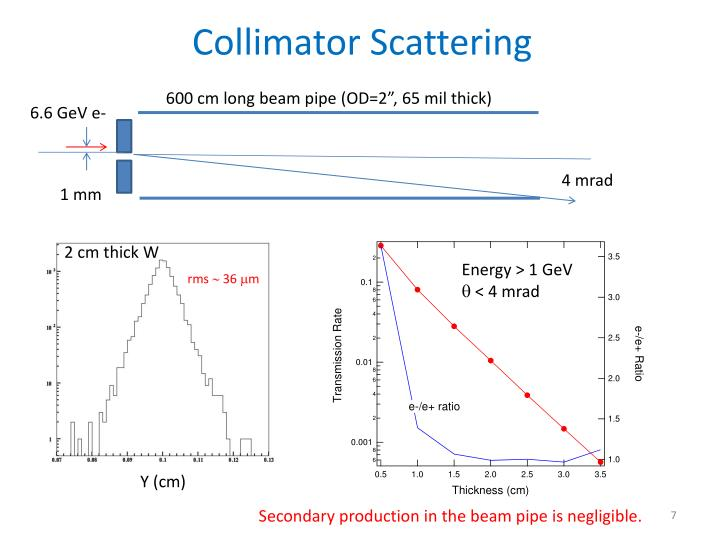 Collimator Scattering