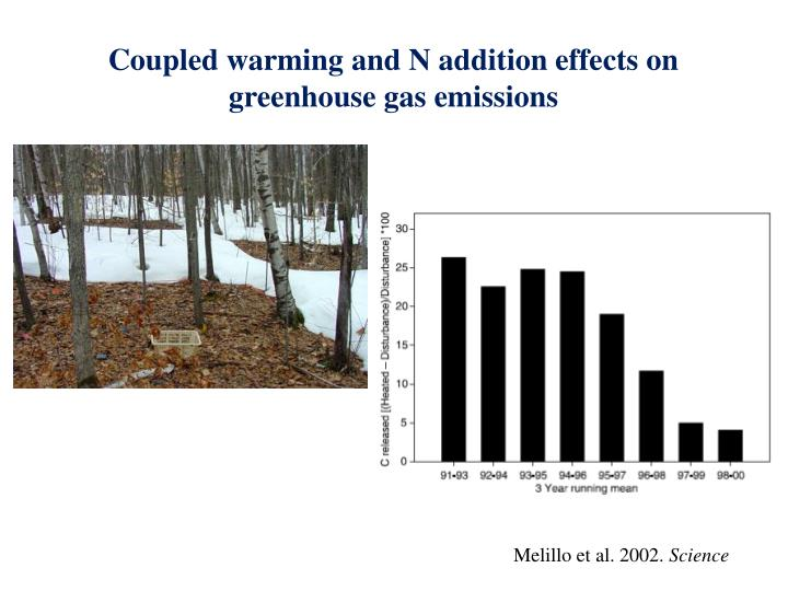 Coupled warming and N addition effects on greenhouse gas emissions
