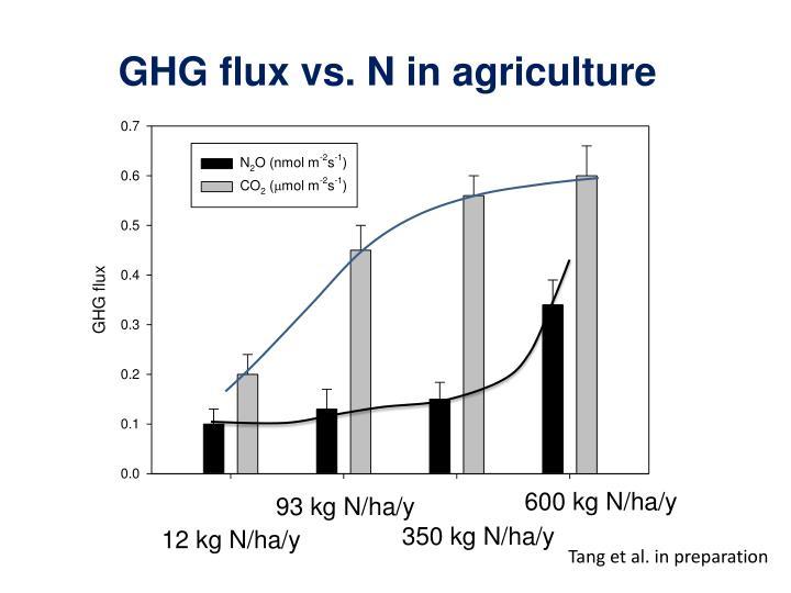 GHG flux vs.
