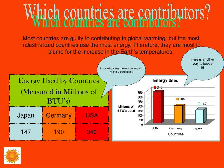 Which countries are contributors?