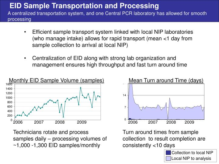EID Sample Transportation and Processing