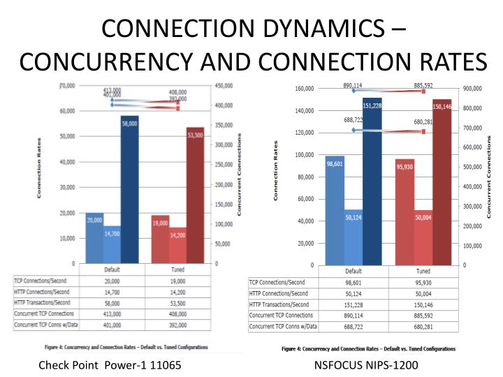 CONNECTION DYNAMICS – CONCURRENCY AND CONNECTION RATES