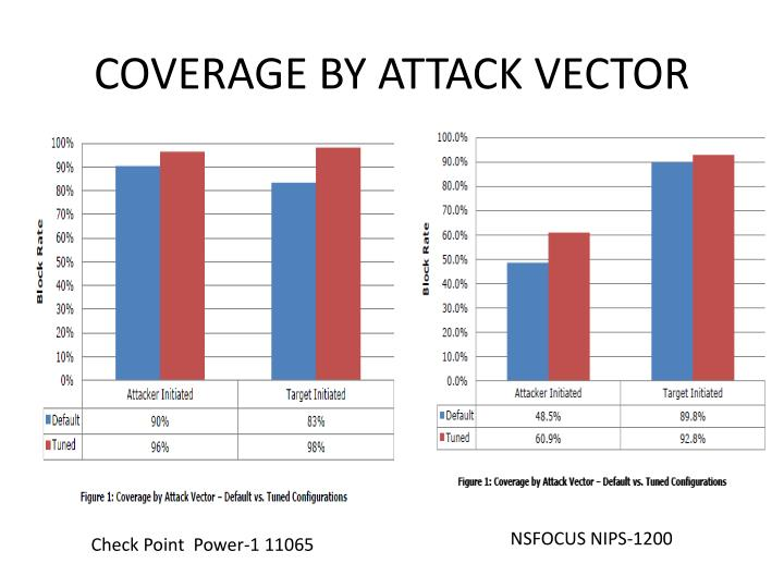 COVERAGE BY ATTACK VECTOR