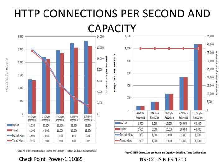 HTTP CONNECTIONS PER SECOND AND CAPACITY