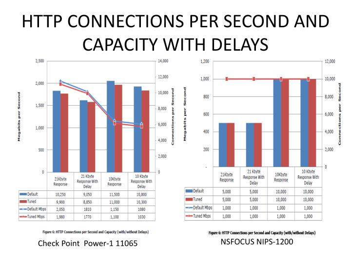 HTTP CONNECTIONS PER SECOND AND CAPACITY WITH DELAYS