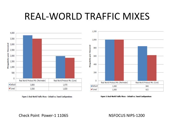 REAL-WORLD TRAFFIC MIXES