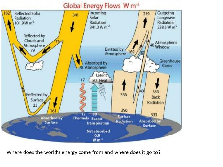 Where does the world's energy come from and where does it go to?