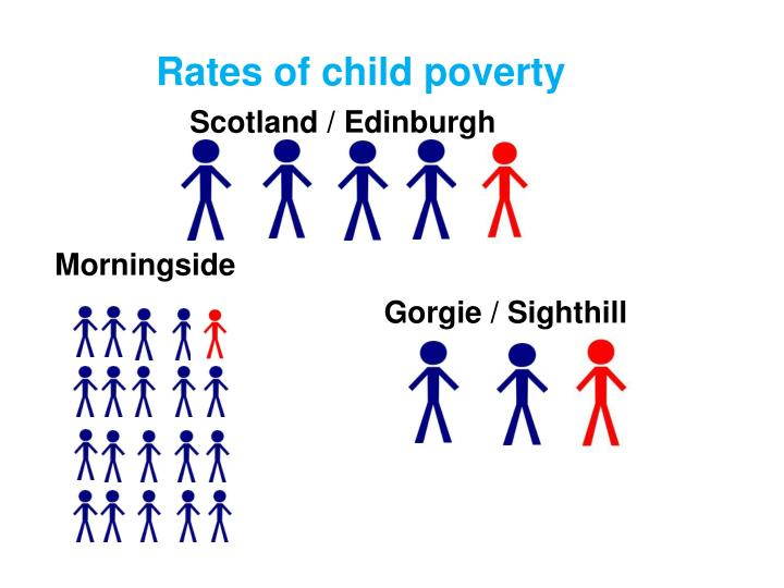 Rates of child poverty